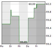 CHARLES SCHWAB CORPORATION Chart 1 Jahr