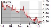 CHAROEN POKPHAND FOODS PCL Chart 1 Jahr