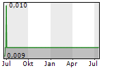 CHASE MINING CORPORATION LIMITED Chart 1 Jahr