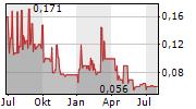 CHATHAM ROCK PHOSPHATE LIMITED Chart 1 Jahr