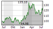 CHECK POINT SOFTWARE TECHNOLOGIES LTD Chart 1 Jahr