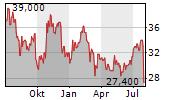 CHEFS WAREHOUSE INC Chart 1 Jahr
