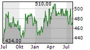 CHEMED CORPORATION Chart 1 Jahr