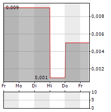 CHEMISTREE TECHNOLOGY Aktie 1-Woche-Intraday-Chart