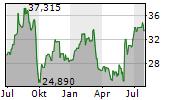 CHEMOURS COMPANY Chart 1 Jahr