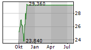 CHEMOURS COMPANY Chart 1 Jahr