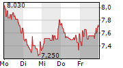 CHERRY AG 5-Tage-Chart