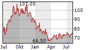CHESAPEAKE ENERGY CORPORATION Chart 1 Jahr