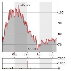 CHESAPEAKE ENERGY Aktie Chart 1 Jahr