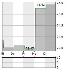 CHESAPEAKE ENERGY Aktie 1-Woche-Intraday-Chart
