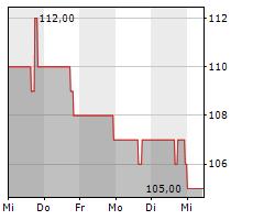 CHESAPEAKE UTILITIES CORPORATION Chart 1 Jahr