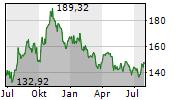 CHEVRON CORPORATION Chart 1 Jahr