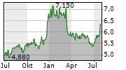 CHIBA BANK LTD Chart 1 Jahr