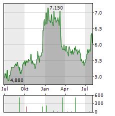 CHIBA BANK Aktie Chart 1 Jahr