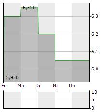 CHIBA BANK Aktie 5-Tage-Chart