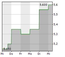 CHICOS FAS INC Chart 1 Jahr