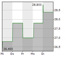 CHILDRENS PLACE INC Chart 1 Jahr