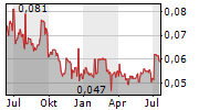 CHINA AEROSPACE INTERNATIONAL HOLDINGS LTD Chart 1 Jahr