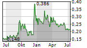 CHINA ALUMINUM INTERNATIONAL ENGINEERING CORP LTD Chart 1 Jahr