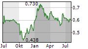 CHINA AVIATION OIL SINGAPORE CORPORATION LTD Chart 1 Jahr