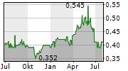 CHINA CITIC BANK CORP LTD Chart 1 Jahr