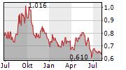 CHINA COAL ENERGY CO LTD Chart 1 Jahr