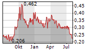 CHINA DATANG CORPORATION RENEWABLE POWER CO LTD Chart 1 Jahr
