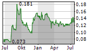 CHINA ENERGY ENGINEERING CORP LTD Chart 1 Jahr
