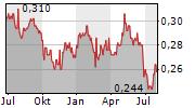 CHINA EVERBRIGHT BANK CO LTD Chart 1 Jahr