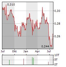 CHINA EVERBRIGHT BANK Aktie Chart 1 Jahr