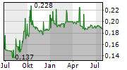 CHINA EVERBRIGHT WATER LIMITED Chart 1 Jahr