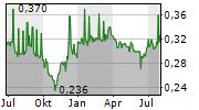 CHINA FOODS LTD Chart 1 Jahr