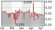 CHINA FORTUNE HOLDINGS LTD Chart 1 Jahr