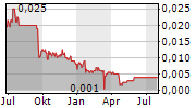 CHINA GREEN HOLDINGS LTD Chart 1 Jahr