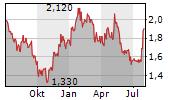 CHINA INTERNATIONAL CAPITAL CORP LTD Chart 1 Jahr