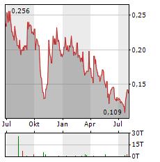 CHINA JINMAO Aktie Chart 1 Jahr