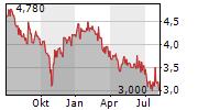 CHINA MENGNIU DAIRY CO LTD Chart 1 Jahr