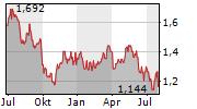 CHINA MERCHANTS PORT HOLDINGS CO LTD Chart 1 Jahr