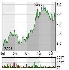 CHINA MOBILE Aktie Chart 1 Jahr