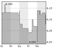 CHINA MOBILE LTD Chart 1 Jahr
