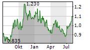 CHINA OILFIELD SERVICES LTD Chart 1 Jahr