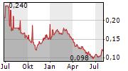 CHINA ORIENTAL GROUP CO LTD Chart 1 Jahr