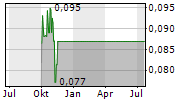 CHINA RARE EARTH HOLDINGS LTD Chart 1 Jahr