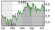 CHINA RESOURCES LAND LTD Chart 1 Jahr