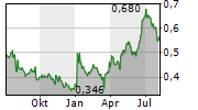 CHINA RESOURCES PHARMACEUTICAL GROUP LTD Chart 1 Jahr