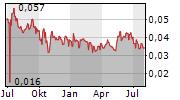 CHINA SHENGMU ORGANIC MILK LTD Chart 1 Jahr
