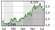 CHINA SHENHUA ENERGY CO LTD Chart 1 Jahr