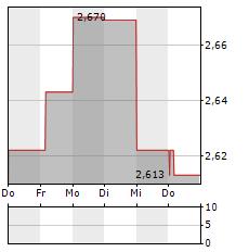 CHINA SHENHUA ENERGY Aktie 1-Woche-Intraday-Chart
