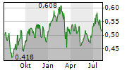 CHINA SOUTHERN AIRLINES CO LTD Chart 1 Jahr