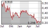 CHINA SUNTIEN GREEN ENERGY CORP LTD Chart 1 Jahr